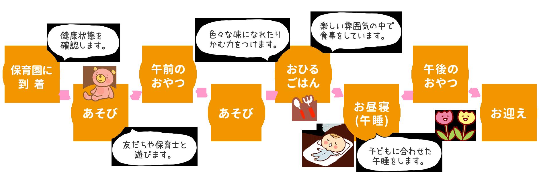 保育園に到着→あそび→午前のおやつ→あそび→おひるごはん→お昼寝→午後のおやつ→お迎え