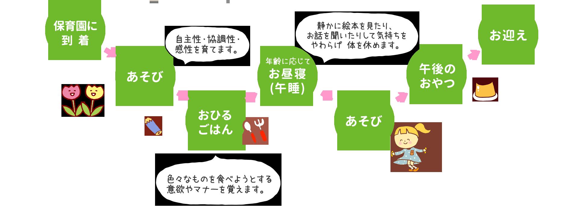 保育園に到着→あそび→おひるごはん→お昼寝→あそび→午後のおやつ→お迎え